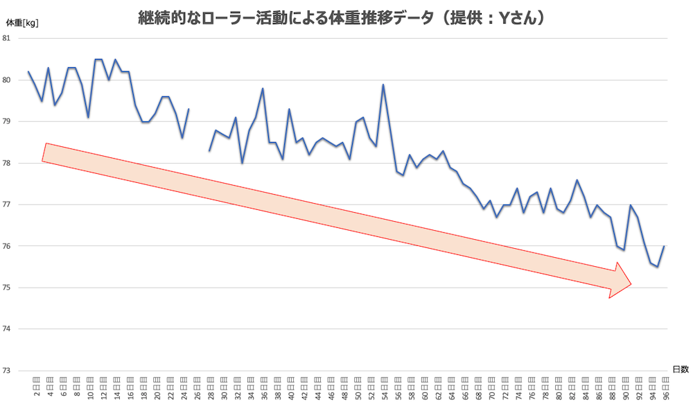 Yさんの体重推移データ